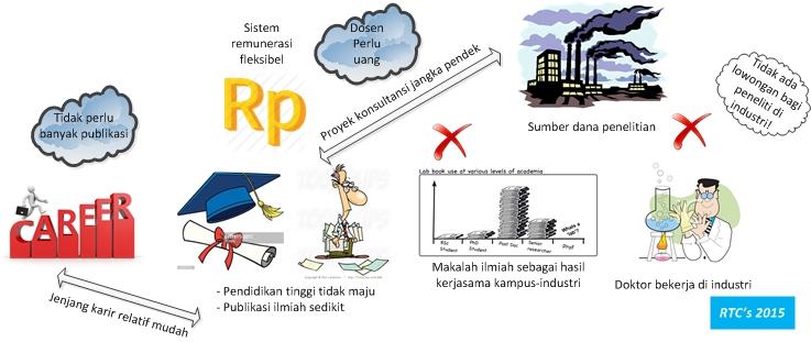 Kompleksitas masalah pendidikan tinggi di Indonesia