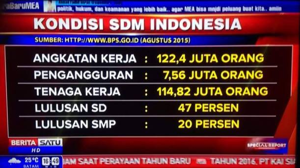 Statistik umum jenjang pendidikan angkatan kerja di Indonesia