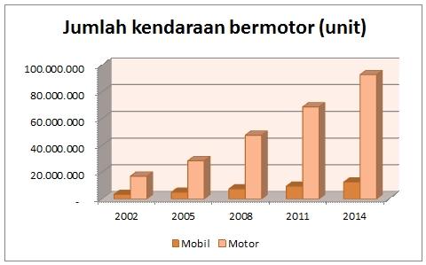Perkembangan jumlah kendaraan bermotor di Indonesia. Sumber: BPS, diolah [3]
