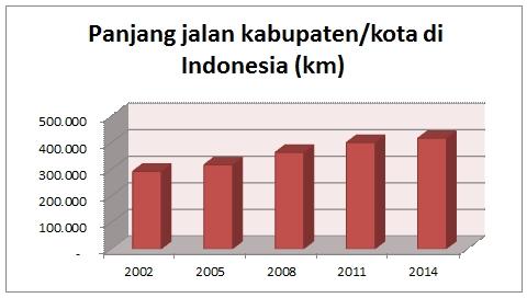 Perkembangan panjang jalan kabupaten/kota di Indonesia. Sumber: BPS, diolah [4]